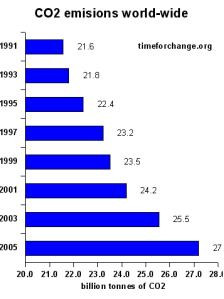 2005 emissions